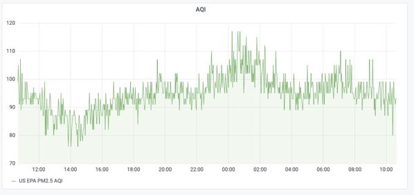 AQI Graph